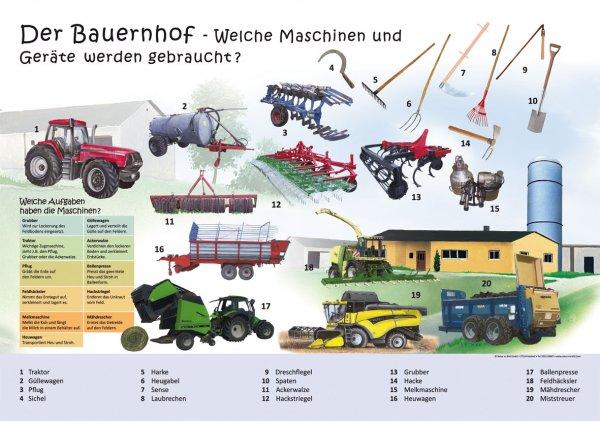 Der Bauernhof - Welche Maschinen und Geräte werden gebraucht?
